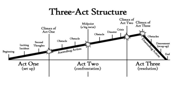 Blog 6 - 3-Act Stucture